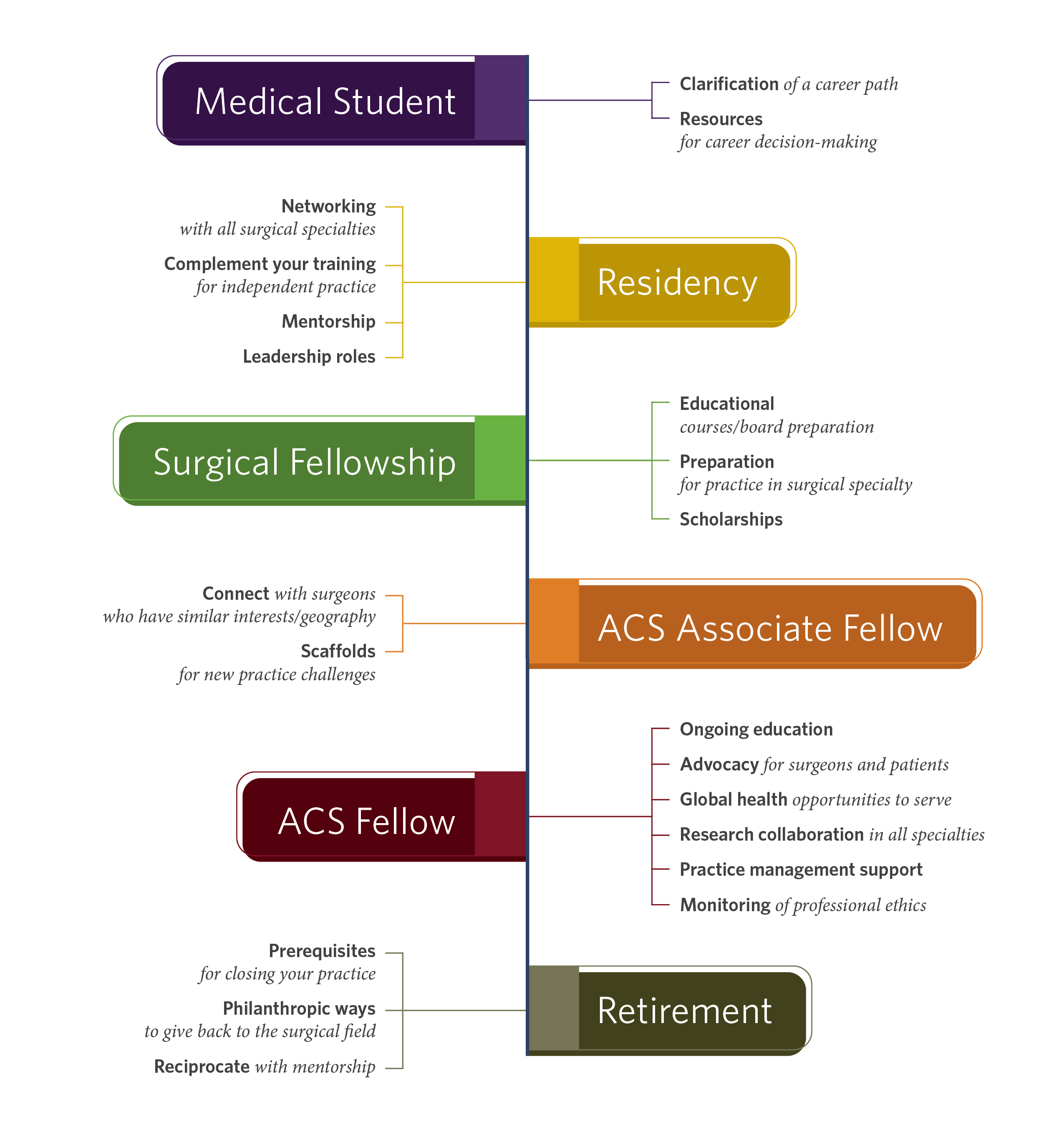 Resources and support for every stage of a surgeon's career