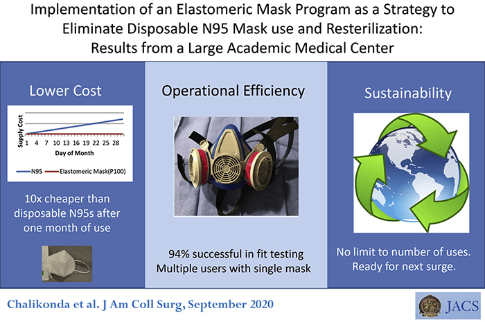 Implementation of an Elastomeric Mask Program as a Strategy  to Eliminate Disposable N95 Mask Use and Resterilization: results from a Large Academic Medical Center