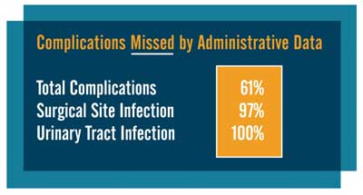 Complications Missed by Administrative Data